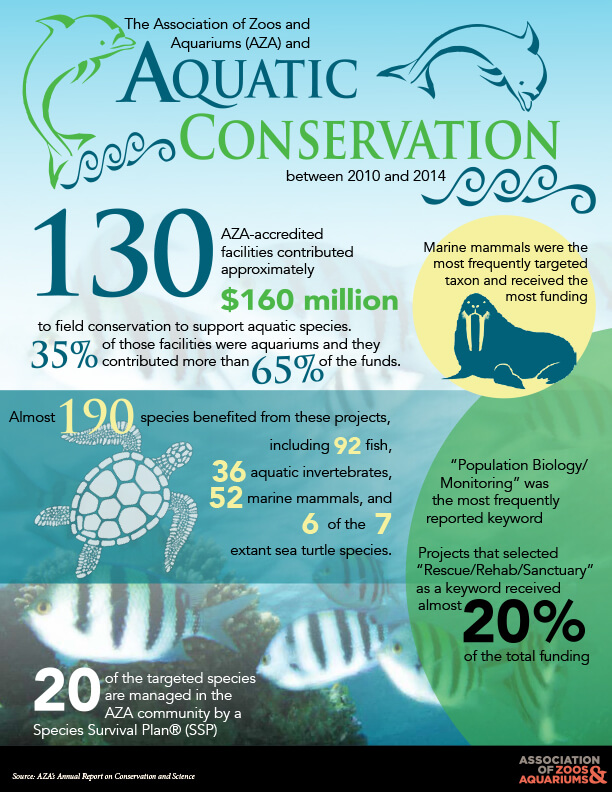 An infographic from the AZA highlighting the conservation benefits provided by zoos